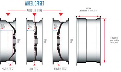 Wheel offset pic